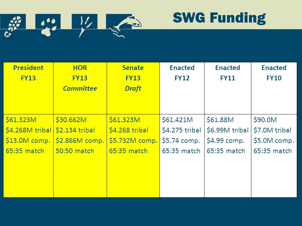 SWG Funding President FY13 HOR FY13 Committee Senate FY13 Draft Enacted FY12 Enacted FY11 Enacted FY10 $61.323M $4.268M tribal $13.0M comp.