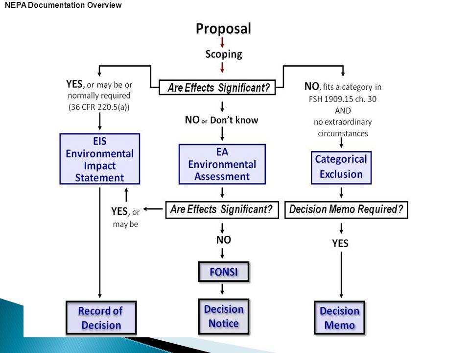 NEPA Documentation Overview
