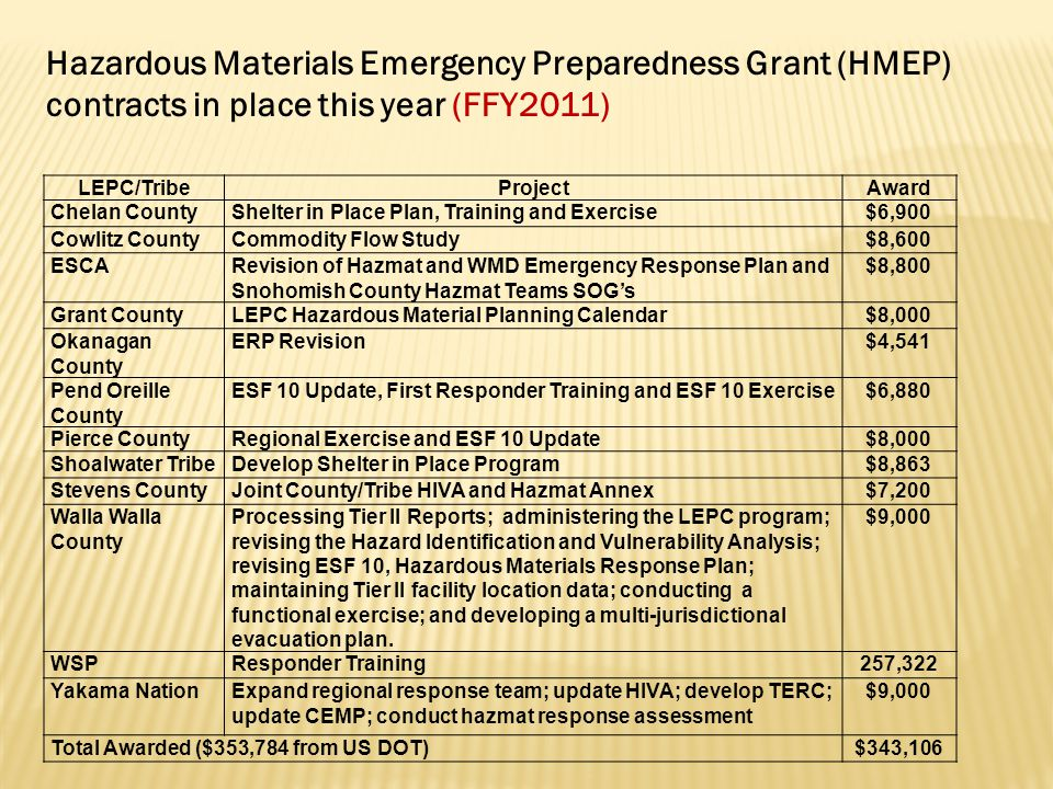 Hazardous Materials Emergency Preparedness Grant (HMEP) contracts in place this year (FFY2011) LEPC/TribeProjectAward Chelan CountyShelter in Place Pl