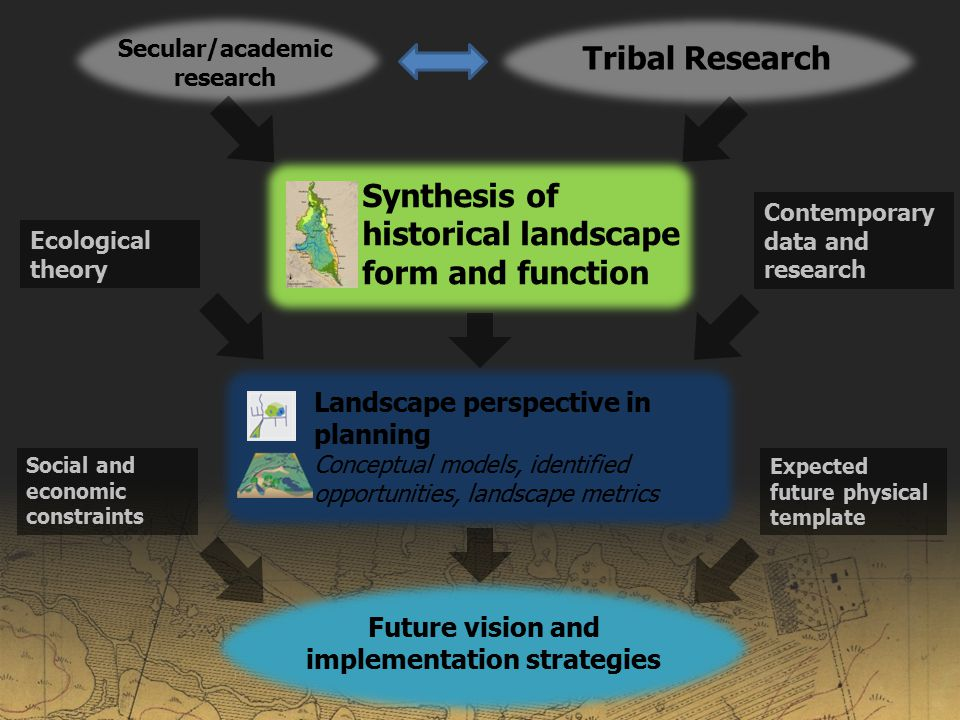 Secular/academic research Landscape perspective in planning Conceptual models, identified opportunities, landscape metrics Future vision and implementation strategies Ecological theory Contemporary data and research Social and economic constraints Expected future physical template Synthesis of historical landscape form and function Tribal Research
