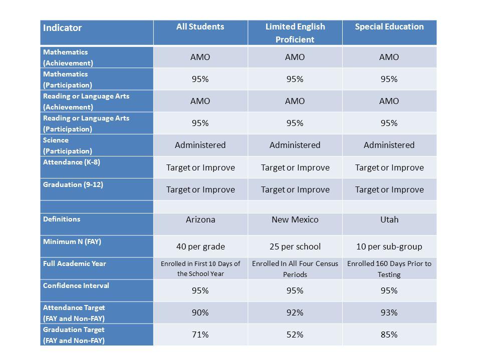 Arizona Annual Measurable Objectives (Averaged Across Grades)