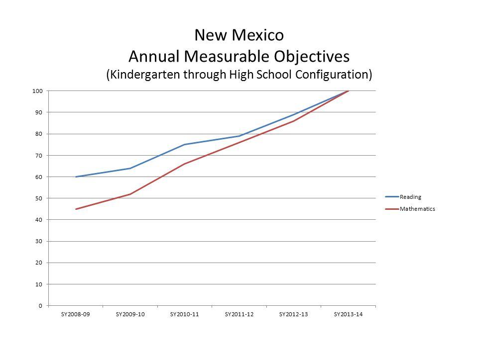 New Mexico Annual Measurable Objectives (Kindergarten through High School Configuration)
