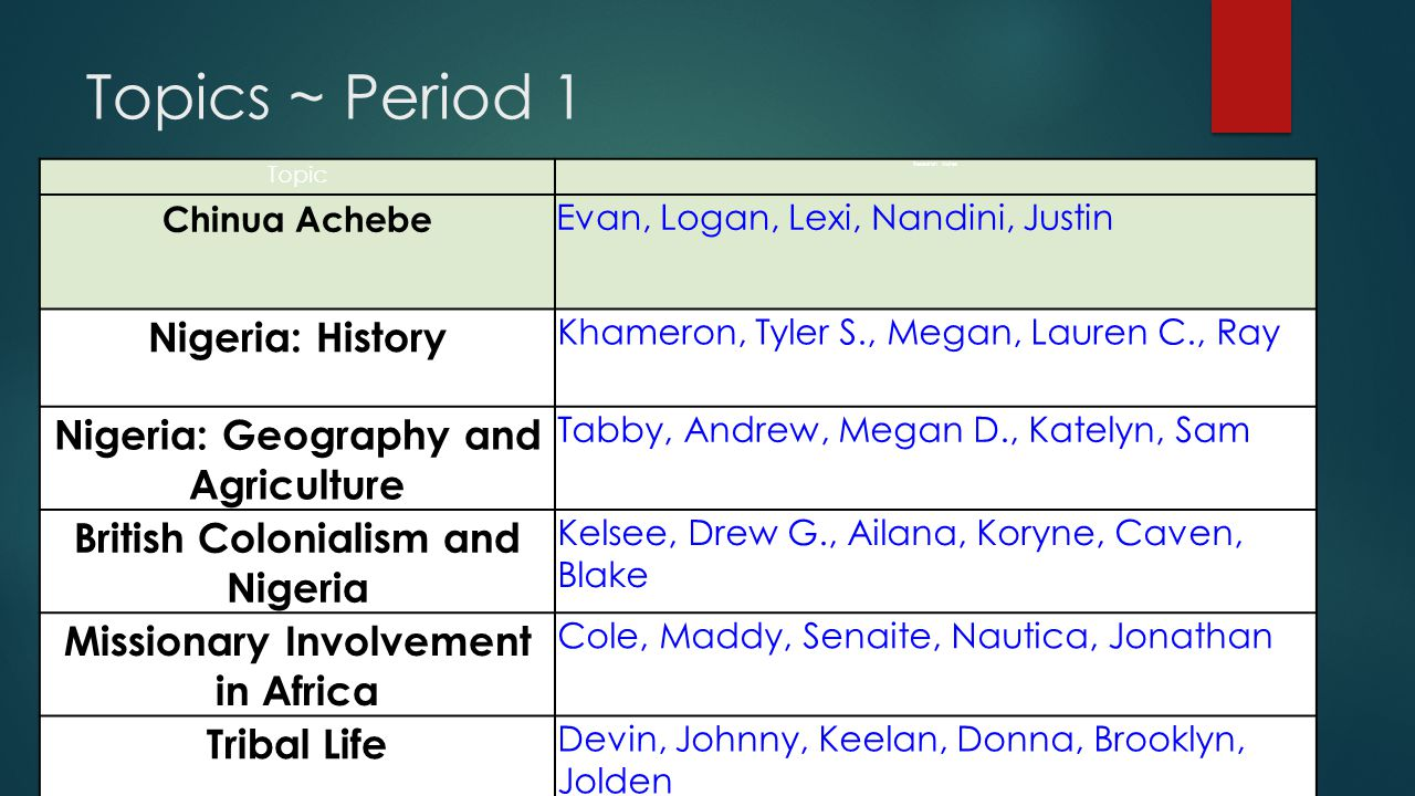 Topics ~ Period 1 Topic Research Notes Chinua Achebe Evan, Logan, Lexi, Nandini, Justin Nigeria: History Khameron, Tyler S., Megan, Lauren C., Ray Nig