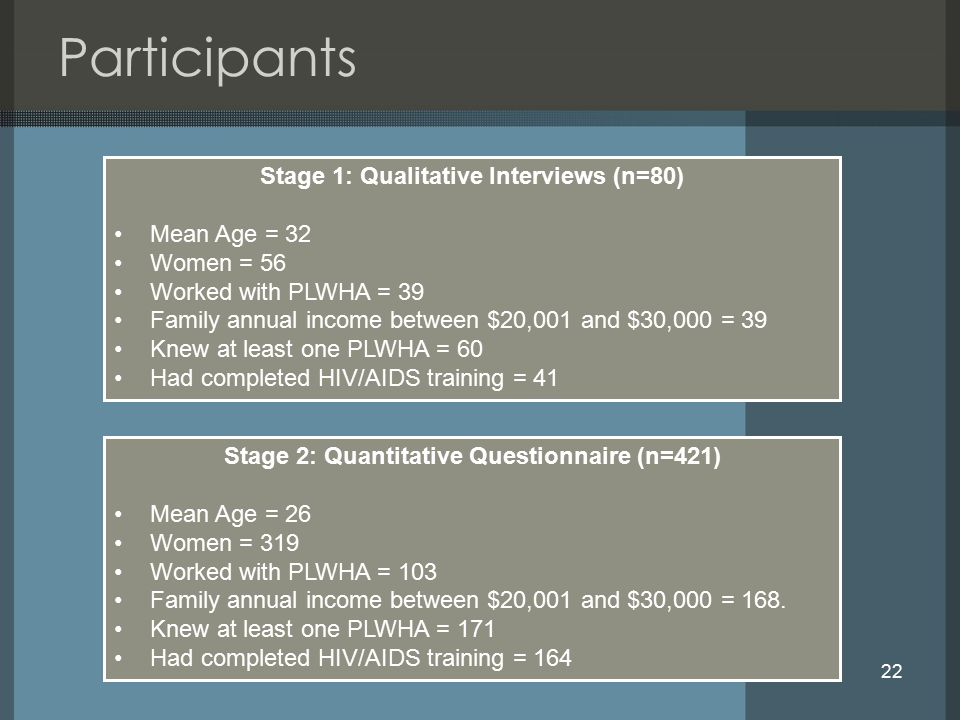 22 Participants Stage 2: Quantitative Questionnaire (n=421) Mean Age = 26 Women = 319 Worked with PLWHA = 103 Family annual income between $20,001 and