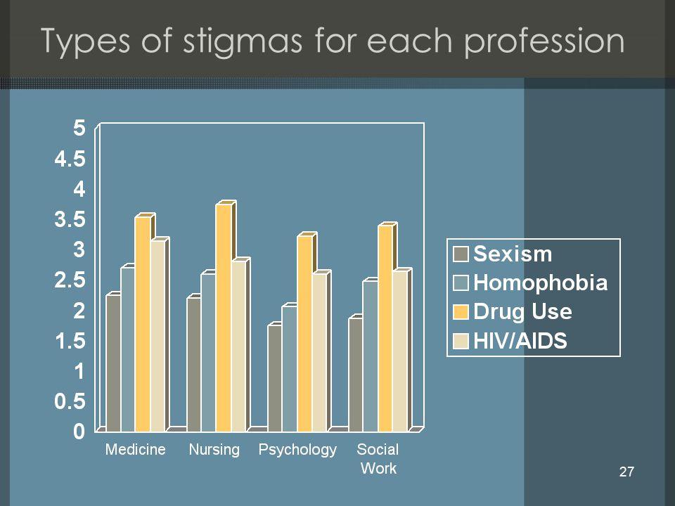 27 Types of stigmas for each profession