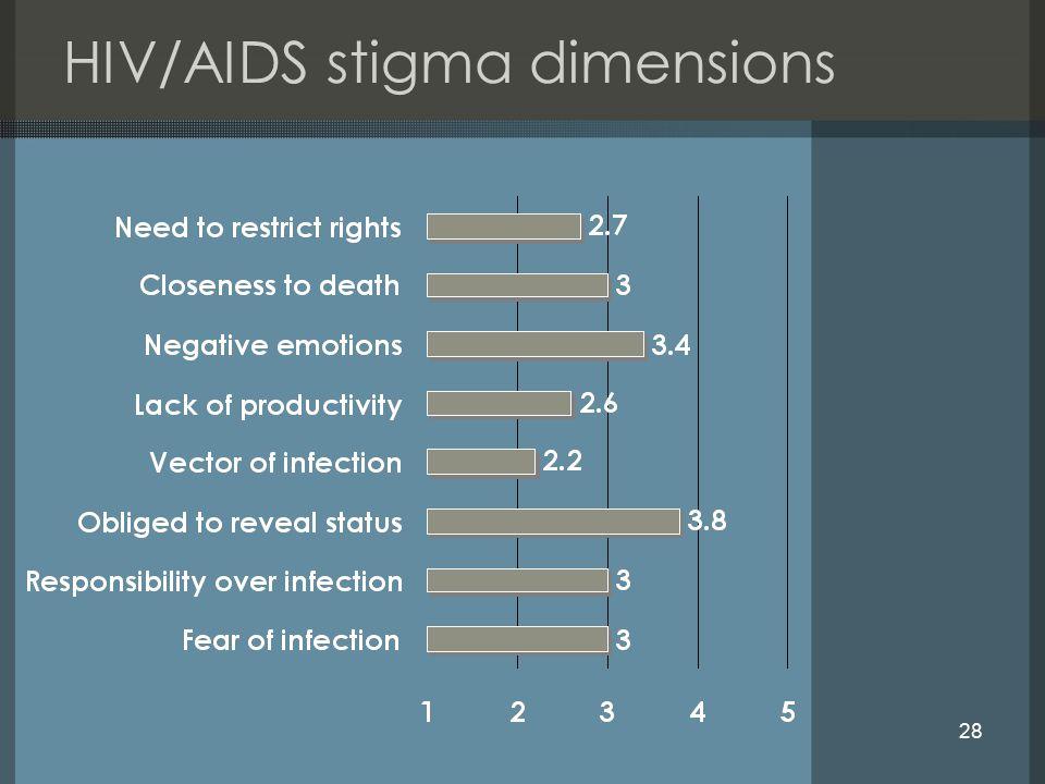 28 HIV/AIDS stigma dimensions