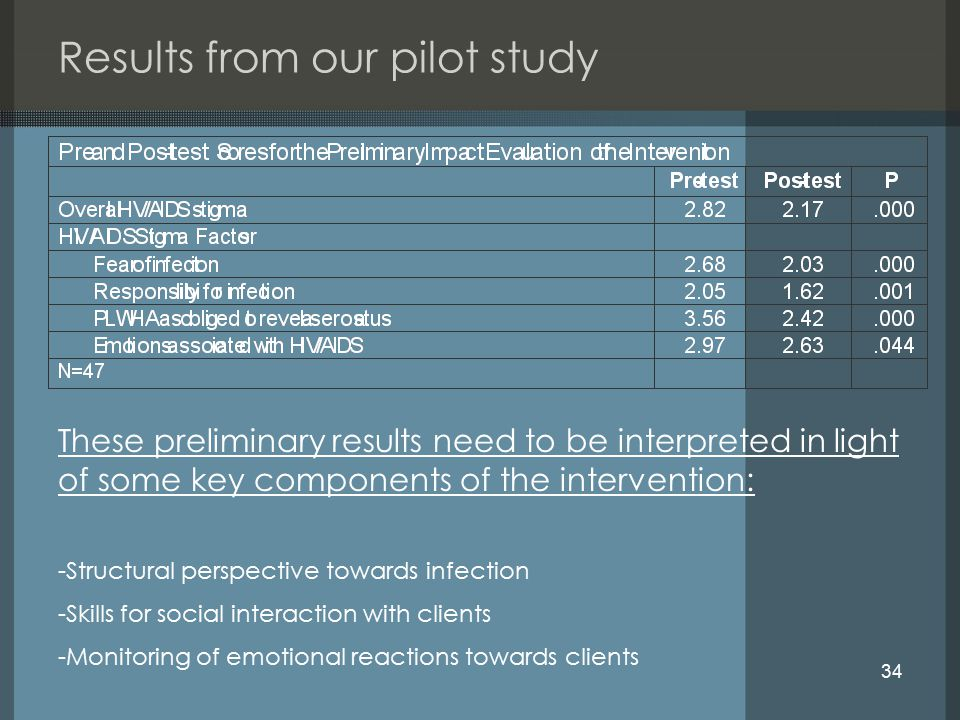 34 Results from our pilot study These preliminary results need to be interpreted in light of some key components of the intervention: -Structural pers
