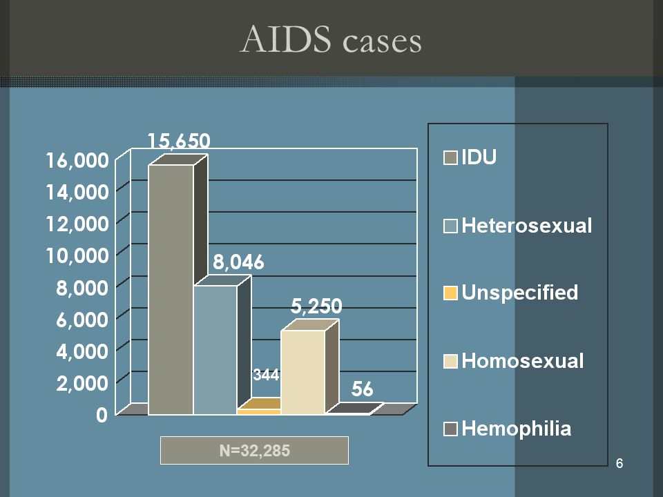 6 AIDS cases N=32,285