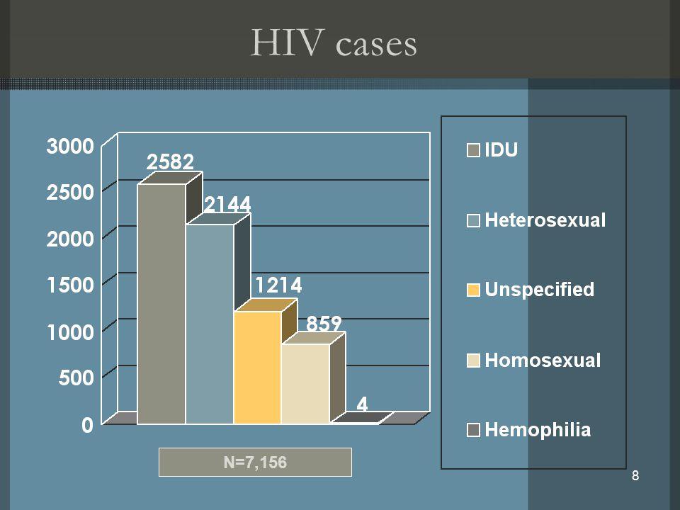 8 HIV cases N=7,156