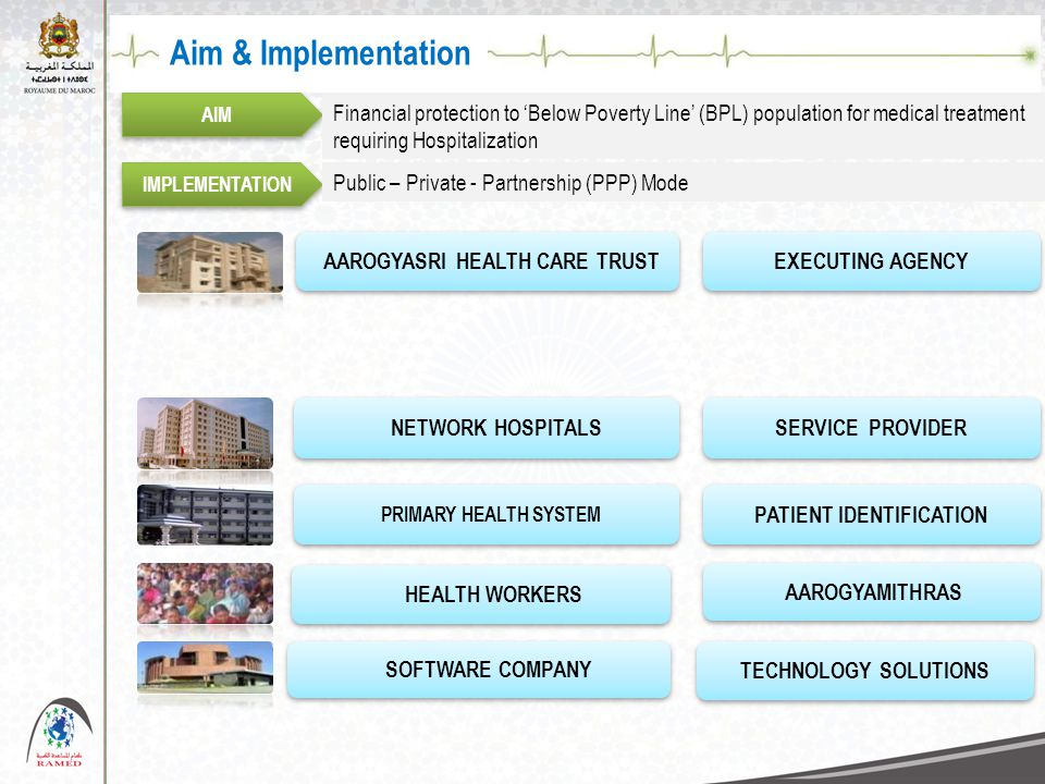 Aim & Implementation AIM Financial protection to 'Below Poverty Line' (BPL) population for medical treatment requiring Hospitalization IMPLEMENTATION
