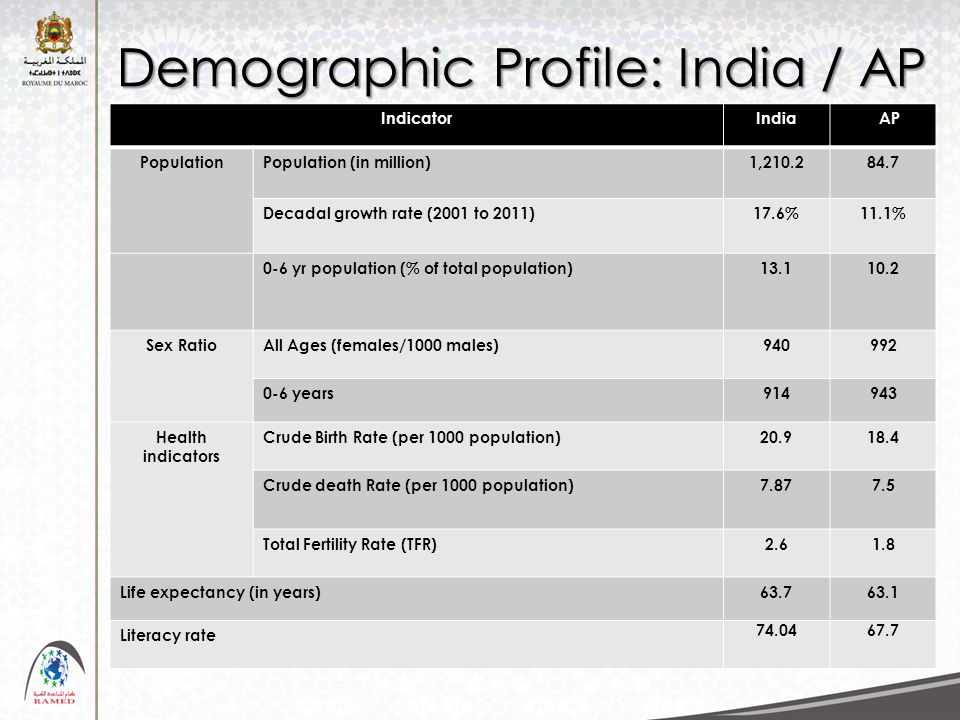 IndicatorIndia AP PopulationPopulation (in million)1,210.284.7 Decadal growth rate (2001 to 2011)17.6%11.1% 0-6 yr population (% of total population)13.110.2 Sex RatioAll Ages (females/1000 males)940992 0-6 years914943 Health indicators Crude Birth Rate (per 1000 population)20.918.4 Crude death Rate (per 1000 population)7.877.5 Total Fertility Rate (TFR)2.61.8 Life expectancy (in years)63.763.1 Literacy rate 74.0467.7 Demographic Profile: India / AP