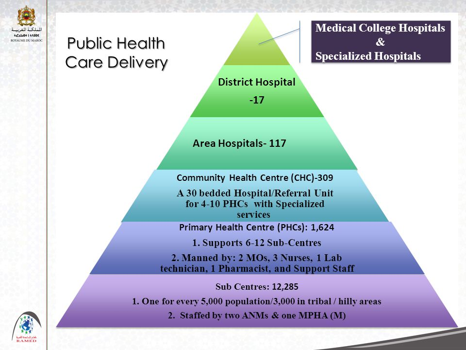 District Hospital -17 Area Hospitals- 117 Community Health Centre (CHC)-309 A 30 bedded Hospital/Referral Unit for 4-10 PHCs with Specialized services