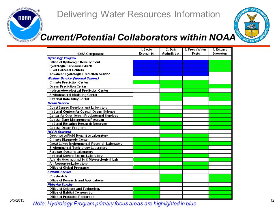 Delivering Water Resources Information 5/5/201512 Current/Potential Collaborators within NOAA Note: Hydrology Program primary focus areas are highlighted in blue