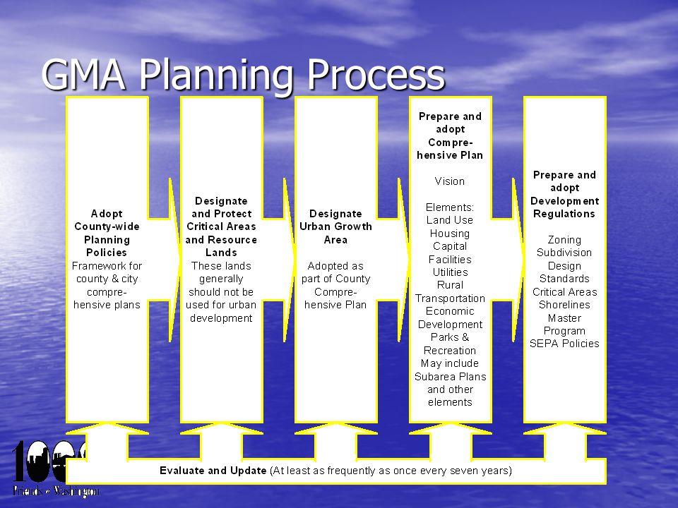 GMA Planning Process