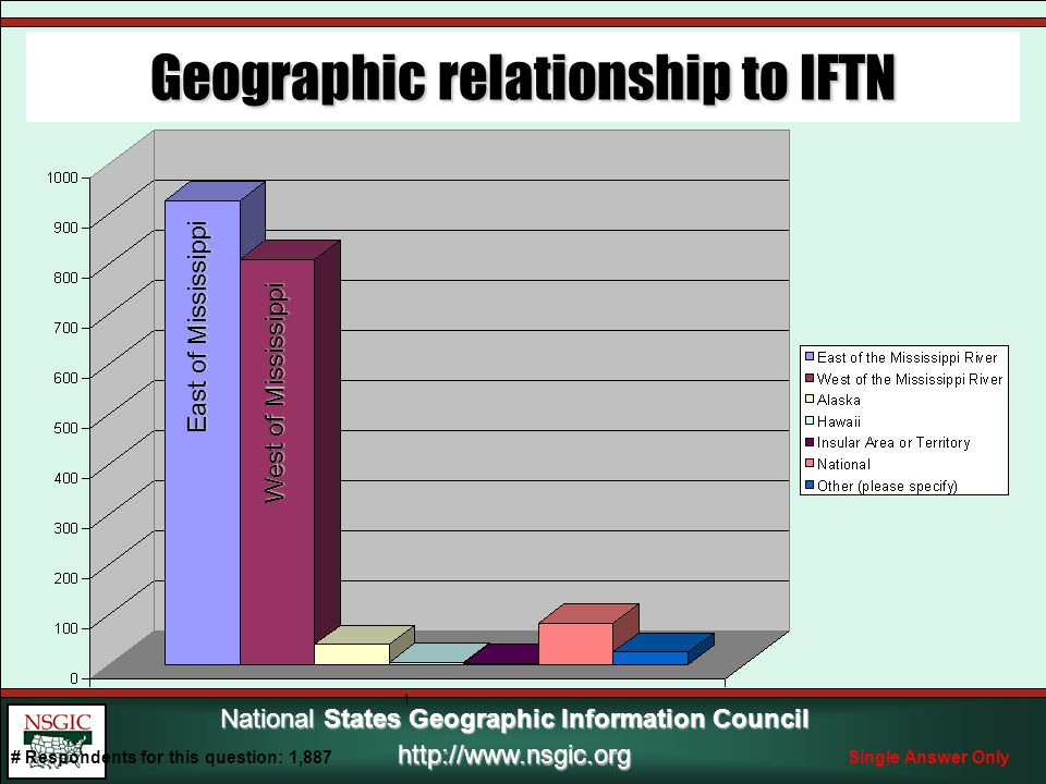 National States Geographic Information Council http://www.nsgic.org Geographic relationship to IFTN West of Mississippi East of Mississippi # Respondents for this question: 1,887Single Answer Only