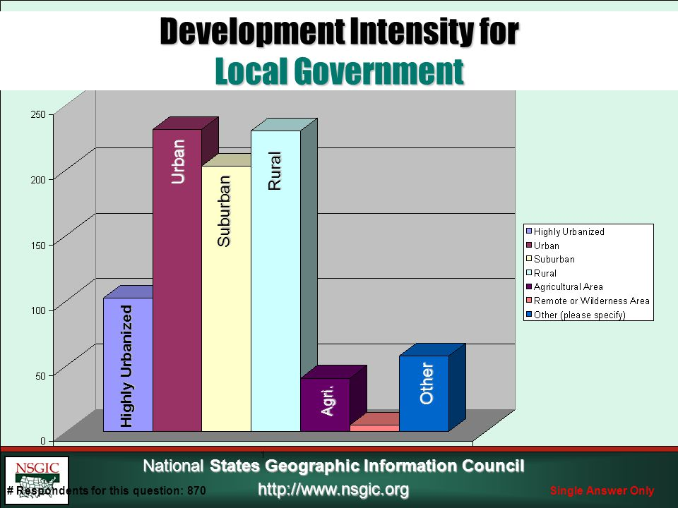 National States Geographic Information Council http://www.nsgic.org Development Intensity for Local Government Highly Urbanized Urban Suburban Rural Agri.