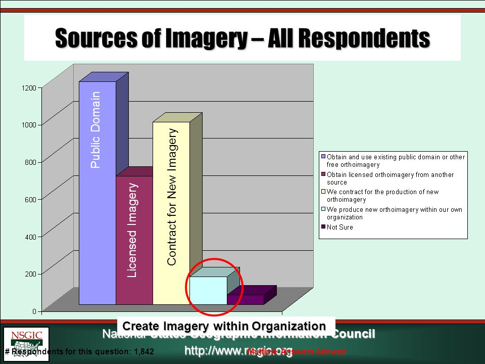 National States Geographic Information Council http://www.nsgic.org Sources of Imagery – All Respondents Public Domain Licensed Imagery Contract for New Imagery Create Imagery within Organization # Respondents for this question: 1,842Multiple Answers Allowed