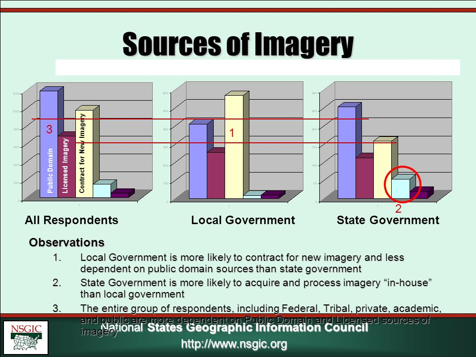 National States Geographic Information Council http://www.nsgic.org Sources of Imagery Observations 1.Local Government is more likely to contract for new imagery and less dependent on public domain sources than state government 2.State Government is more likely to acquire and process imagery in-house than local government 3.The entire group of respondents, including Federal, Tribal, private, academic, and public are more dependent on Public Domain and Licensed sources of imagery All Respondents Local Government State Government Public DomainLicensed ImageryContract for New Imagery 1 2 3