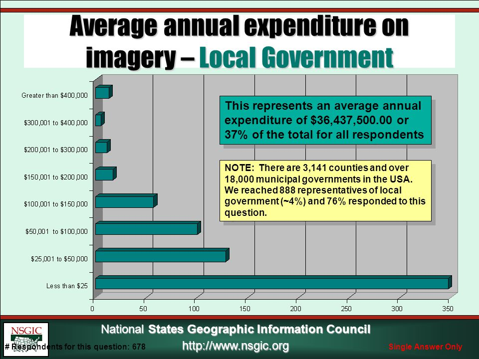 National States Geographic Information Council http://www.nsgic.org Average annual expenditure on imagery – Local Government # Respondents for this question: 678Single Answer Only This represents an average annual expenditure of $36,437,500.00 or 37% of the total for all respondents NOTE: There are 3,141 counties and over 18,000 municipal governments in the USA.