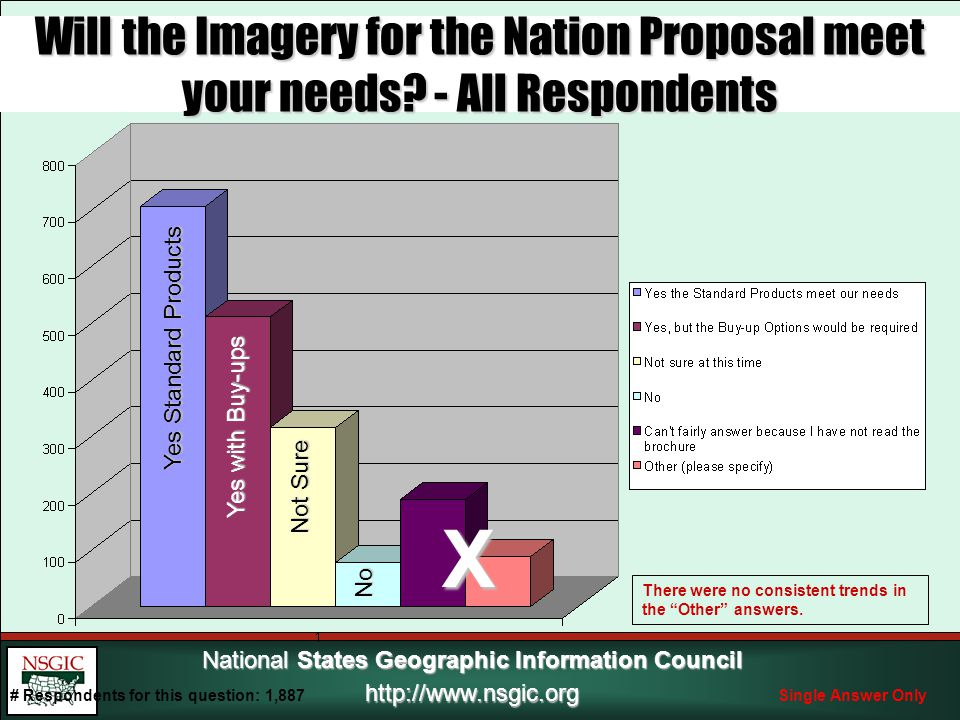 National States Geographic Information Council http://www.nsgic.org Will the Imagery for the Nation Proposal meet your needs.