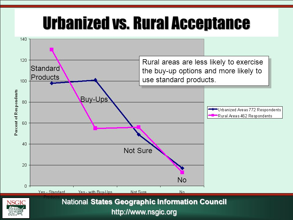 National States Geographic Information Council http://www.nsgic.org Urbanized vs.