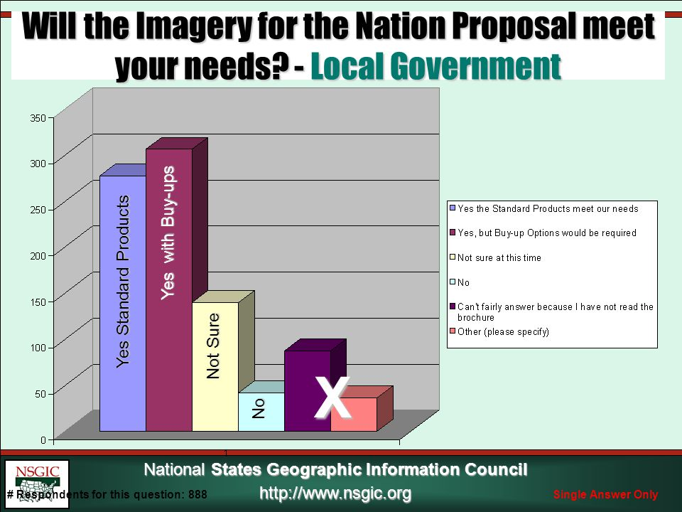 National States Geographic Information Council http://www.nsgic.org No Not Sure Yes with Buy-ups Yes Standard Products X Will the Imagery for the Nation Proposal meet your needs.