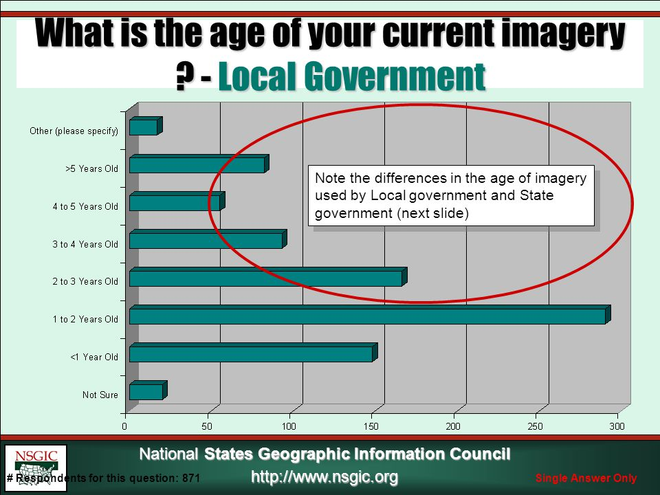 National States Geographic Information Council http://www.nsgic.org What is the age of your current imagery .