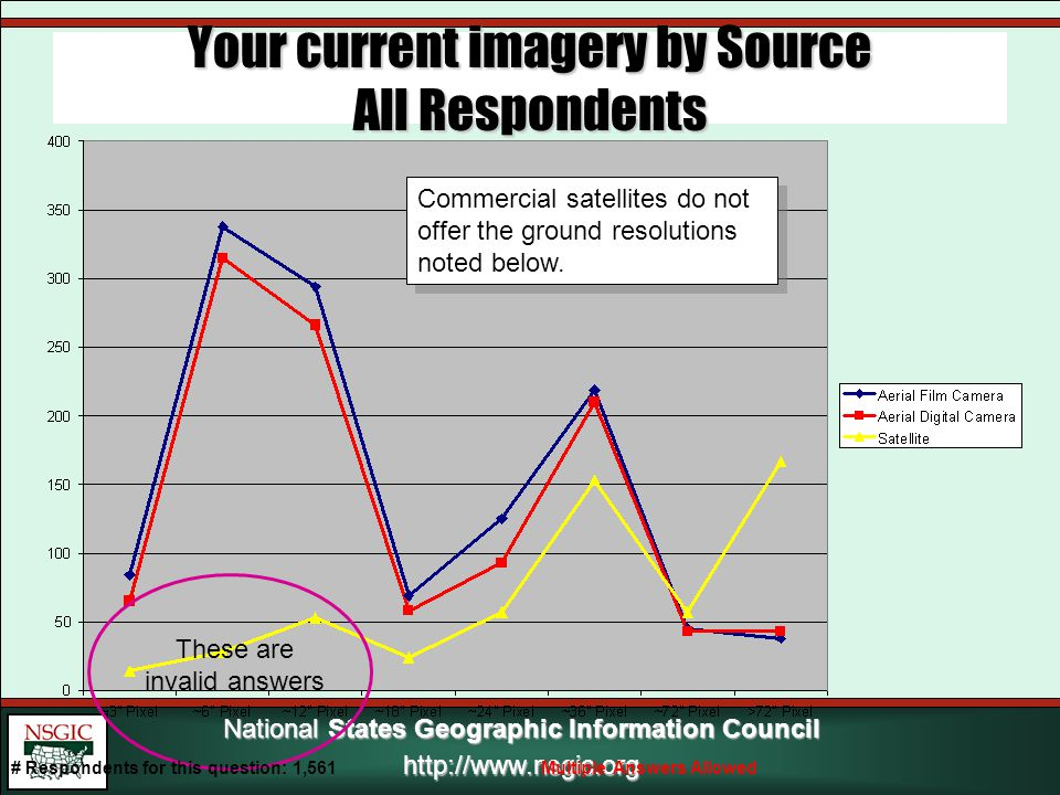 National States Geographic Information Council http://www.nsgic.org Your current imagery by Source All Respondents These are invalid answers # Respondents for this question: 1,561Multiple Answers Allowed Commercial satellites do not offer the ground resolutions noted below.