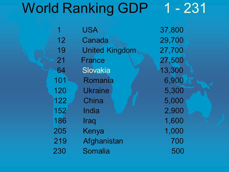 World Ranking GDP 1 - 231 1 USA37,800 12 Canada29,700 19 United Kingdom 27,700 21 France27,500 64 Slovakia 13,300 101 Romania 6,900 120 Ukraine 5,300 122 China 5,000 152 India 2,900 186 Iraq 1,600 205 Kenya 1,000 219 Afghanistan 700 230 Somalia 500