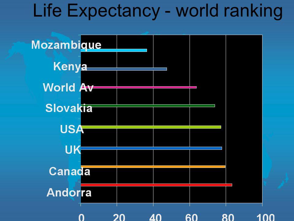 Life Expectancy - world ranking
