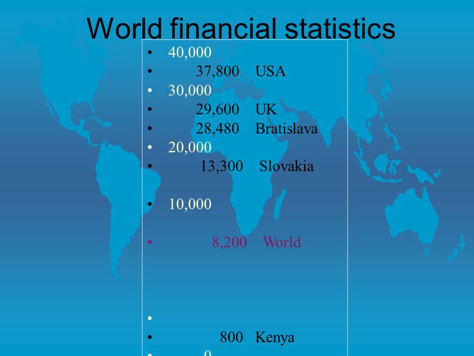 World financial statistics 40,000 37,800 USA 30,000 29,600 UK 28,480 Bratislava 20,000 13,300 Slovakia 10,000 8,200 World 800 Kenya 0