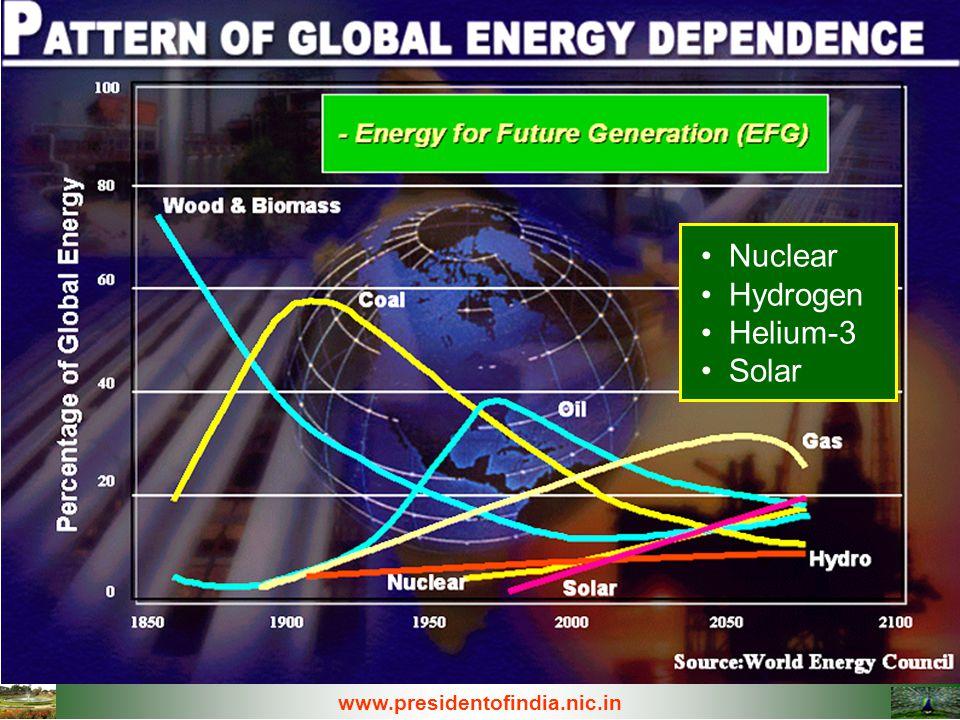 Nuclear Hydrogen Helium-3 Solar www.presidentofindia.nic.in