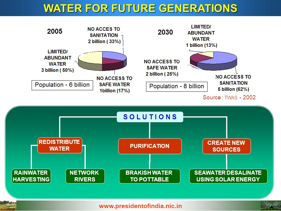 WATER FOR FUTURE GENERATIONS Source : TWAS - 2002 2005 2030 www.presidentofindia.nic.in S O L U T I O N S REDISTRIBUTE WATER CREATE NEW SOURCES PURIFICATION NETWORK RIVERS SEAWATER DESALINATE USING SOLAR ENERGY RAINWATER HARVESTING BRAKISH WATER TO POTTABLE RESEARCH and DEVELOPMENT FOCUS 1.Shall we embark on a mission through for water purification, water de-toxification, water desalination through nano membranes and nano sensor for detecting contaminants and pathogens.