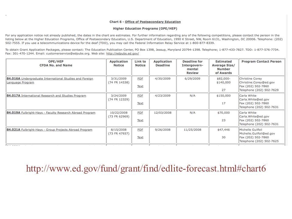 http://www.ed.gov/fund/grant/find/edlite-forecast.html#chart6