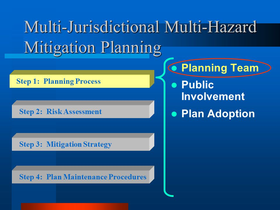 Multi-Jurisdictional Multi-Hazard Mitigation Planning Planning Team Public Involvement Plan Adoption Step 2: Risk Assessment Step 3: Mitigation Strategy Step 4: Plan Maintenance Procedures Step 1: Planning Process