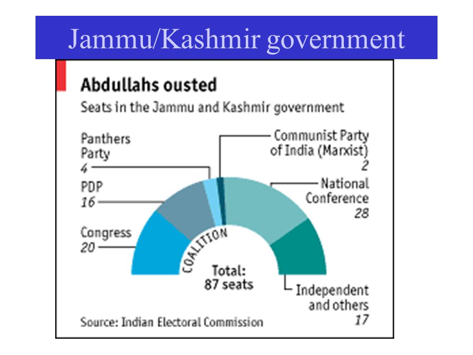 Jammu/Kashmir government