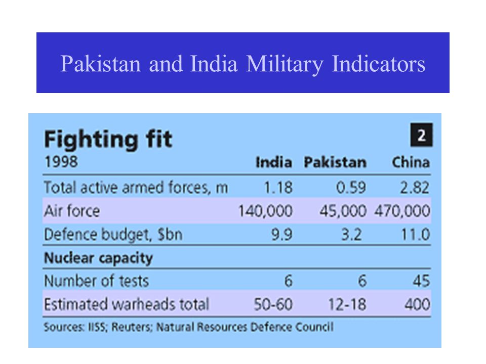 Pakistan and India Military Indicators