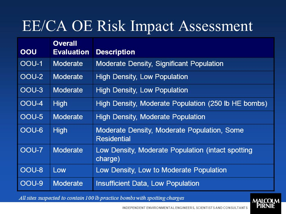 INDEPENDENT ENVIRONMENTAL ENGINEERS, SCIENTISTS AND CONSULTANTS EE/CA OE Risk Impact Assessment OOU Overall EvaluationDescription OOU-1ModerateModerat