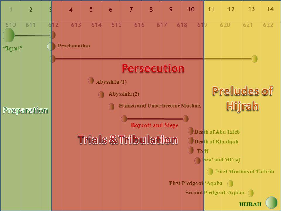 Hijrah Reasons of Hijrah: – Persecution – Limited spread of Islam in Mecca – Spread of Islam in Yathrib – Protection promised in Yathrib for Islam – Establishing the first independent Muslim Community/State –فقال النبي صلى الله عليه وسلم للمسلمين : ( إني أريت دار هجرتكم ، ذات نخل بين لابتين ).