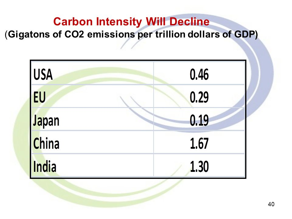 40 Carbon Intensity Will Decline (Gigatons of CO2 emissions per trillion dollars of GDP)