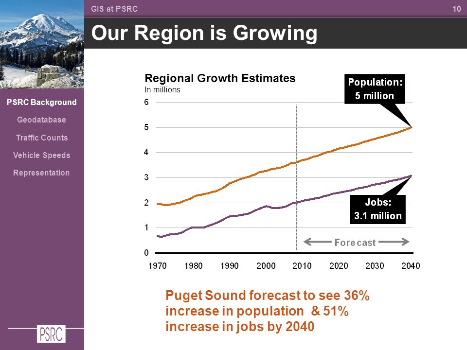10 Our Region is Growing GIS at PSRC PSRC Background Geodatabase Traffic Counts Vehicle Speeds Representation Puget Sound forecast to see 36% increase in population & 51% increase in jobs by 2040 Regional Growth Estimates In millions
