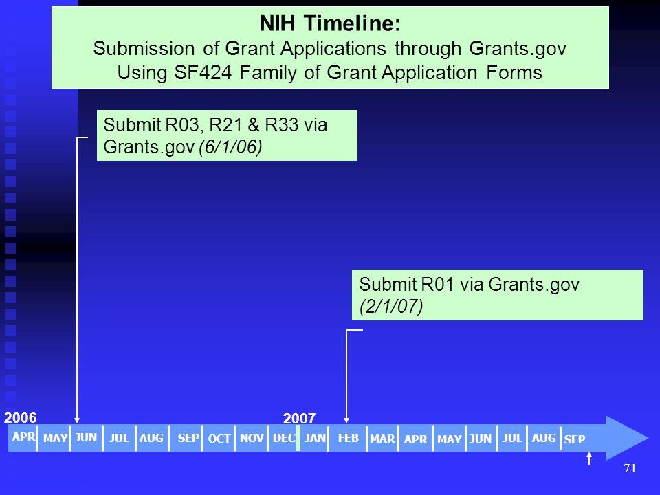 71 2006 NIH Timeline: Submission of Grant Applications through Grants.gov Using SF424 Family of Grant Application Forms Submit R01 via Grants.gov (2/1/07) Submit R03, R21 & R33 via Grants.gov (6/1/06) APR FEB MAR MAY JUN JUL AUGSEP OCT NOV APR DECJAN MAY JUN JUL AUG SEP 2007 NIH TimelineNIH Timeline