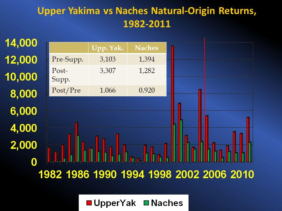 Upper Yakima vs Naches Natural-Origin Returns, 1982-2011 Upp. Yak.Naches Pre-Supp.3,1031,394 Post- Supp. 3,3071,282 Post/Pre1.0660.920