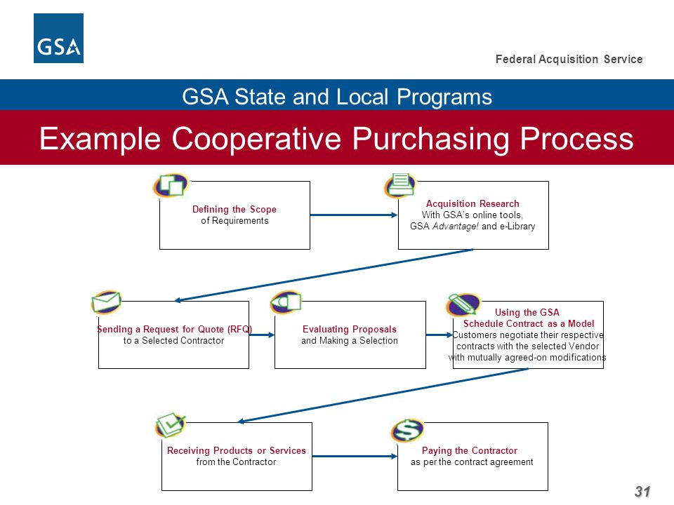 31 Federal Acquisition Service GSA State and Local Programs Example Cooperative Purchasing Process Acquisition Research With GSA's online tools, GSA Advantage.