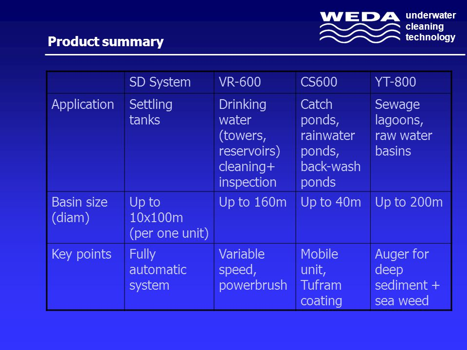 underwater cleaning technology Product summary SD SystemVR-600CS600YT-800 ApplicationSettling tanks Drinking water (towers, reservoirs) cleaning+ inspection Catch ponds, rainwater ponds, back-wash ponds Sewage lagoons, raw water basins Basin size (diam) Up to 10x100m (per one unit) Up to 160mUp to 40mUp to 200m Key pointsFully automatic system Variable speed, powerbrush Mobile unit, Tufram coating Auger for deep sediment + sea weed