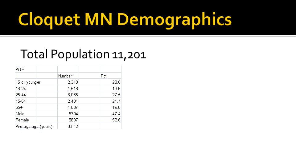 Total Population 11,201