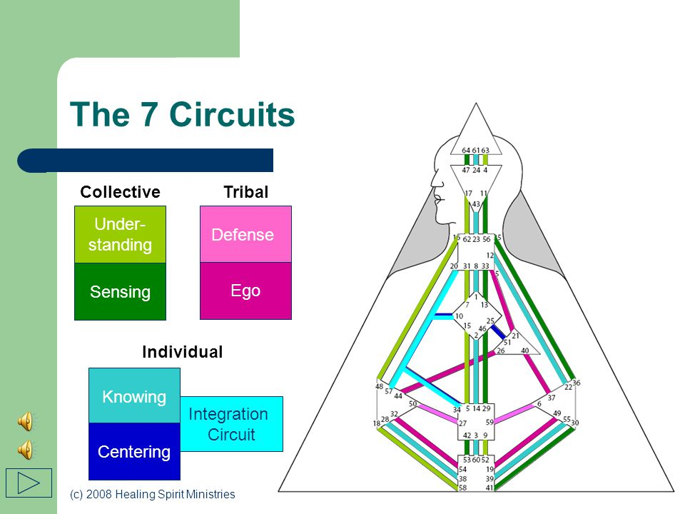 (c) 2008 Healing Spirit Ministries The Channels Connect 2 Centers Contain 2 Gates – 1 from each Center Carry energetic themes – Expressed or Not Form 7 different energy circuits