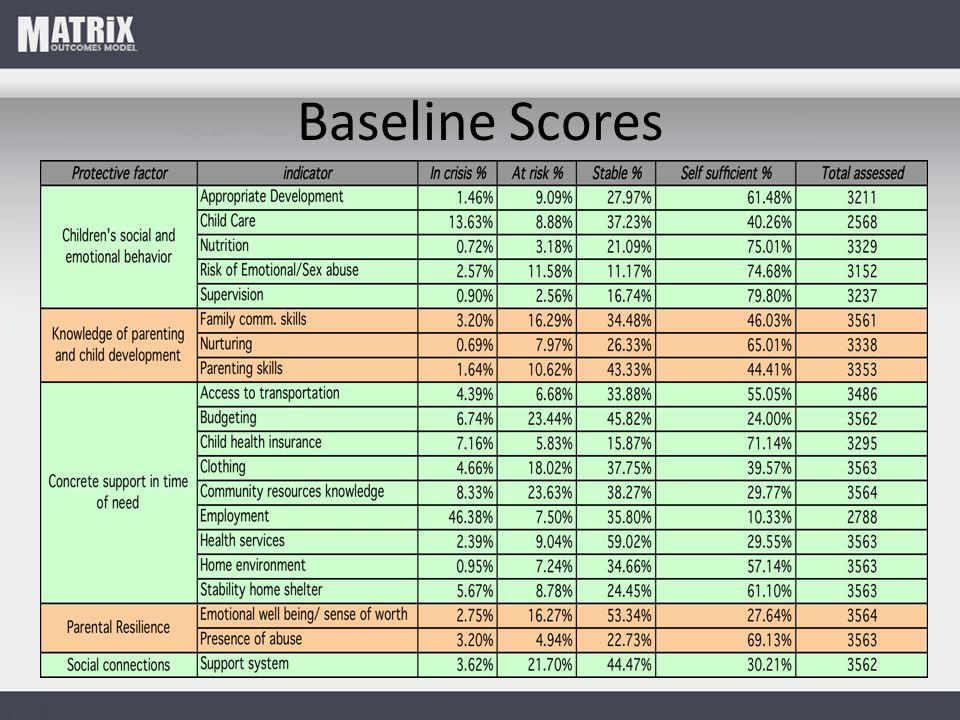 Baseline Scores