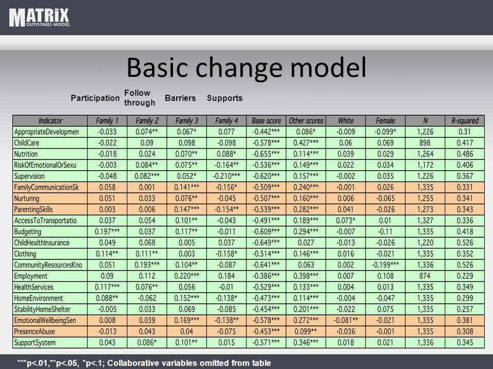 Basic change model ***p<.01,**p<.05, *p<.1; Collaborative variables omitted from table Participation Follow through BarriersSupports