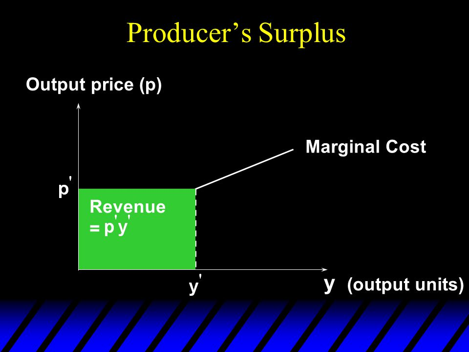 Producer's Surplus y (output units) Output price (p) Marginal Cost Revenue =